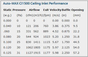Ceiling Inlets Performance Chart