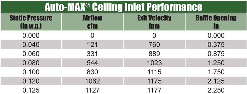 ceiling-inlet-performance
