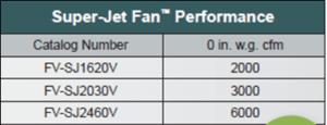 Super Jet Fan Performance Chart