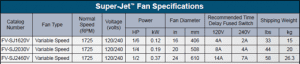 Super Jet Circulation Fans Specifications