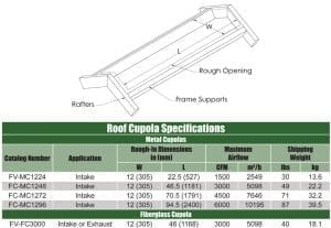 Cupola Specifications