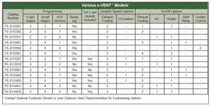 Various e-Vent Integrated Controls Models