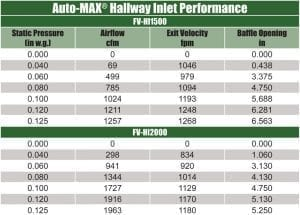 Hallway Inlet Performance
