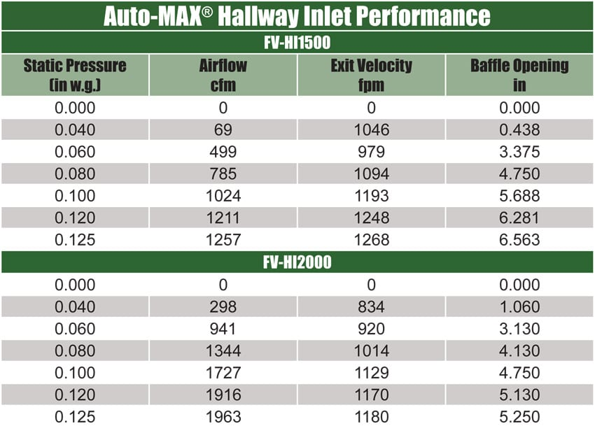 hallway-inlet-performance
