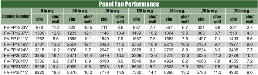 panel-fan-performance