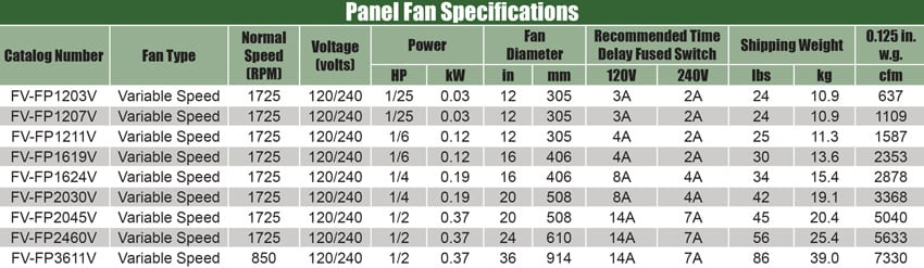 panel-fan-specifications