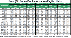 Panel Series Fan Performance Chart