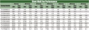 Slant Wall Performance Chart