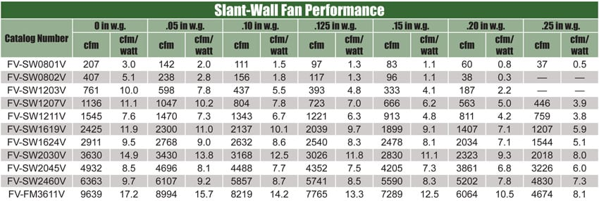 slant-wall-performance