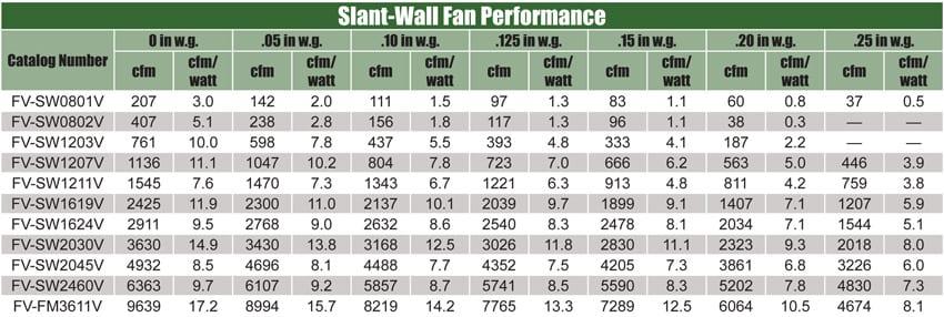 slant-wall-performance