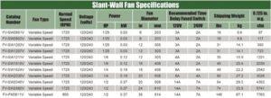 Slant Wall Fan Specifications Chart