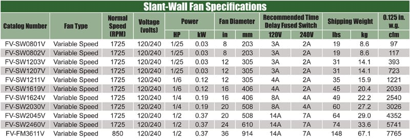 slant-wall-specifications