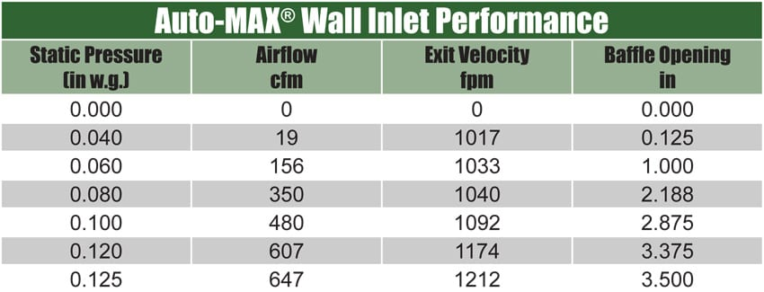 wall-inlet-performance