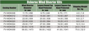 Wind Diverter Kit Specifications