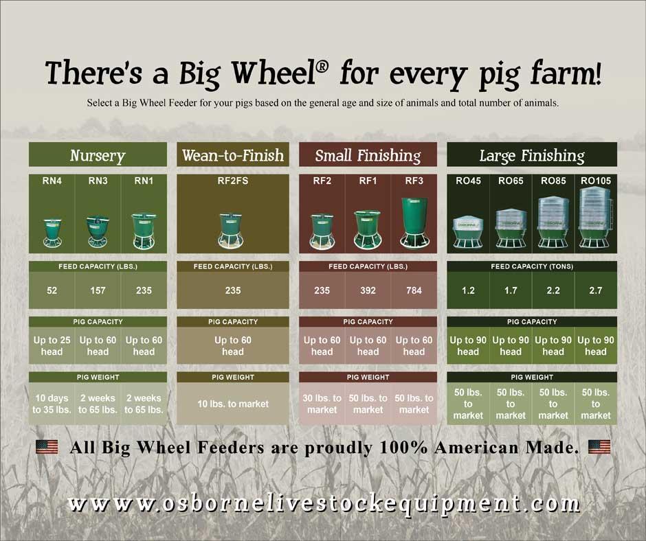 hog feeder selection guide