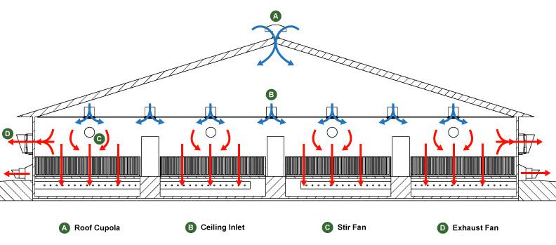livestock ventilation systems design series - part 1